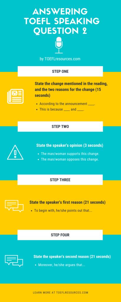 TOEFL Speaking Question 2 Structure