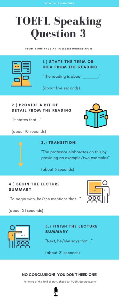 TOEFL Speaking Question 3 Structure