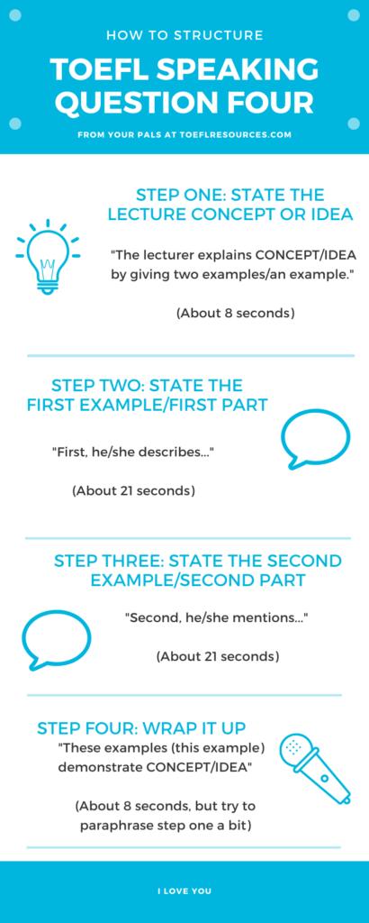 TOEFL Speaking Question 4